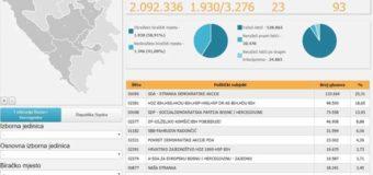 Novi podaci za Parlament BiH